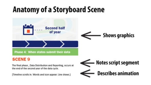 Anatomy of a Storyboard Scene for Animated Video by MiniMatters 600x338 Animated Video from PowerPoint Slides %page