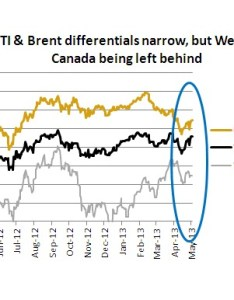 Chart oil sands crude   deepening discount also mining rh