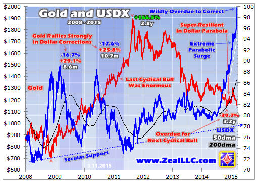 Trading the parabolic dollar - Gold and USDX