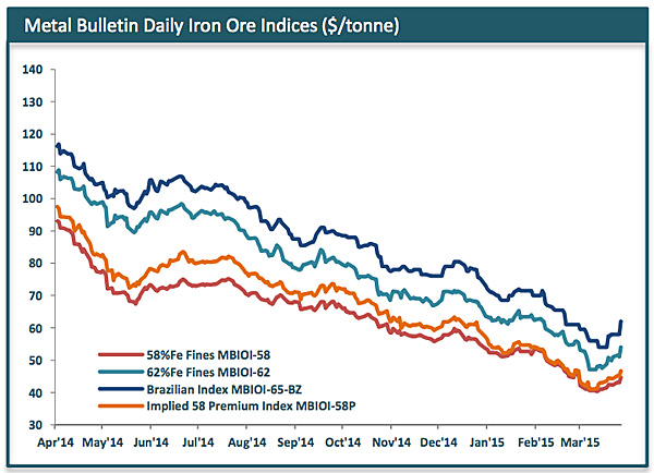 Iron ore price rockets