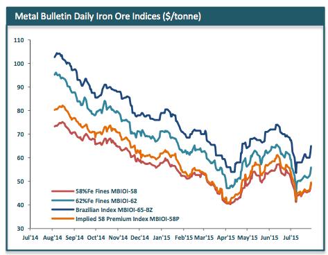 Iron ore price surges 6%
