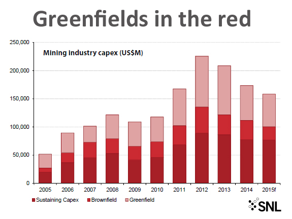 This is the scariest mining chart you'll see today