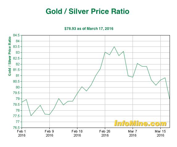 Silver has begun to outperform gold — Commerzbank