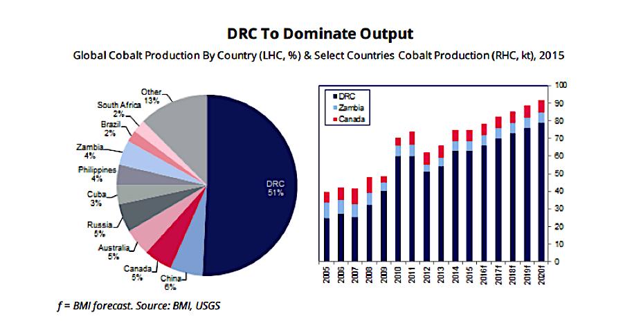 Image result for Congo & Cobalt