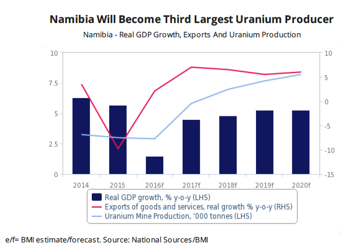 Namibia's new uranium mine to boost growth, make it the world's third main producer