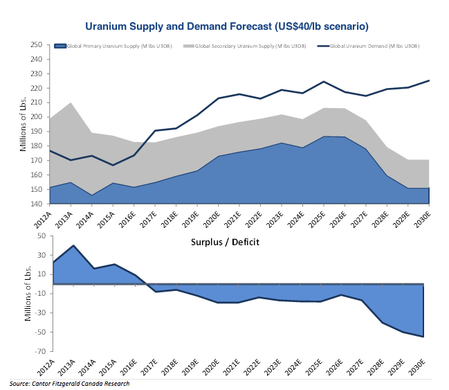 World's top uranium producer Kazakhstan to cut output by 10%
