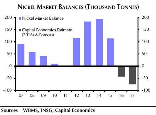 Nickel price picked as 2017 winner