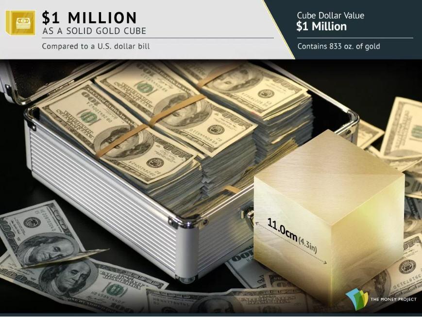 Photo 2 $1 Million