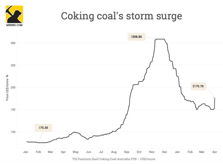 Coking coal price surges 15%