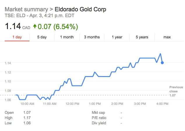 Eldorado scores key win in row with Greece over projects