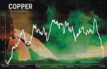 Copper price plunges to 1-year low