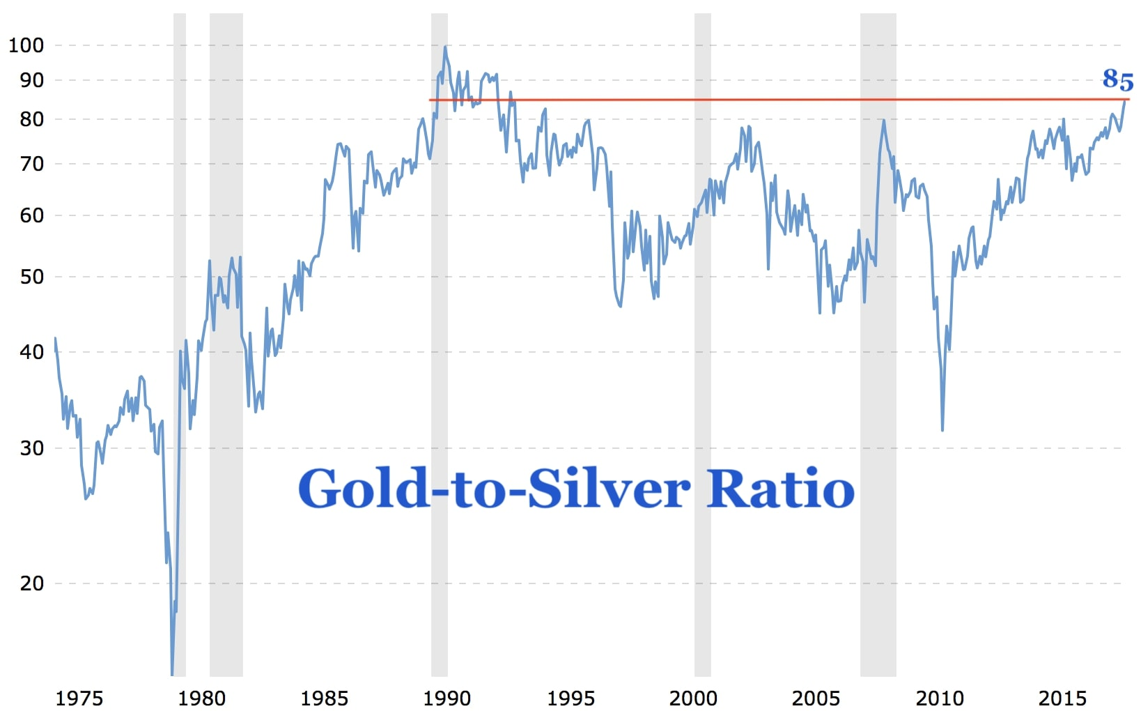 hight resolution of in the past the gold to silver ratio spiked higher during times of economic instability or recession see grey shaded areas this makes sense as gold is