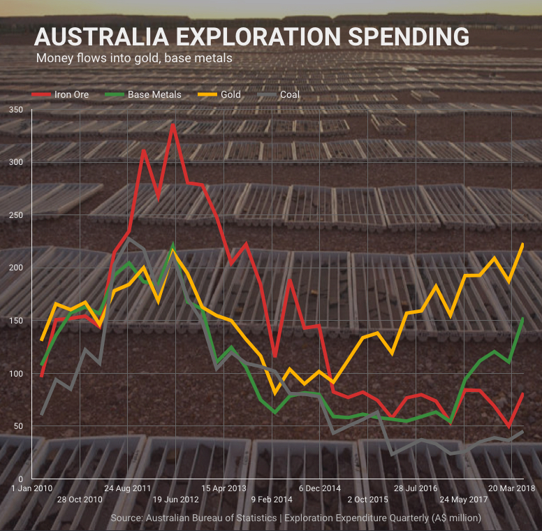 Mining exploration spending in Australia jumps to 5-year high - spending on gold copper