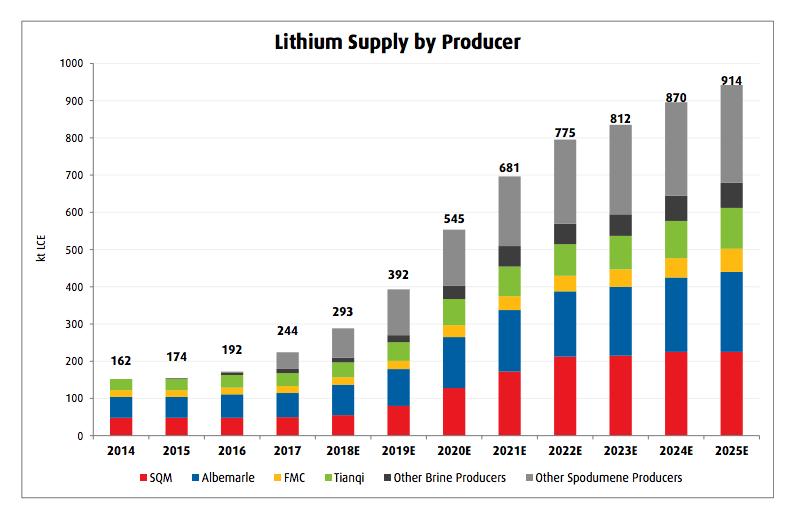 Bacanora lithium seeks listing of German unit in 2019