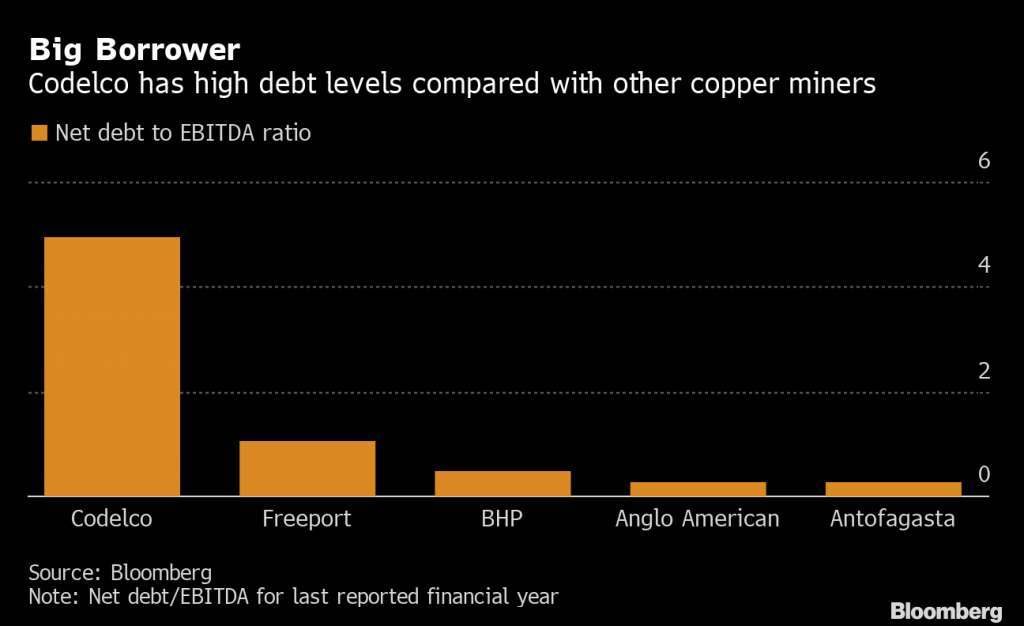 World's copper producer issues 10-yr and 30-yr bonds to fund mines overhaul