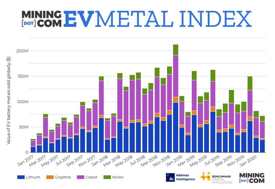 Cobalt price, nickel use limit damage to EV Metal Index
