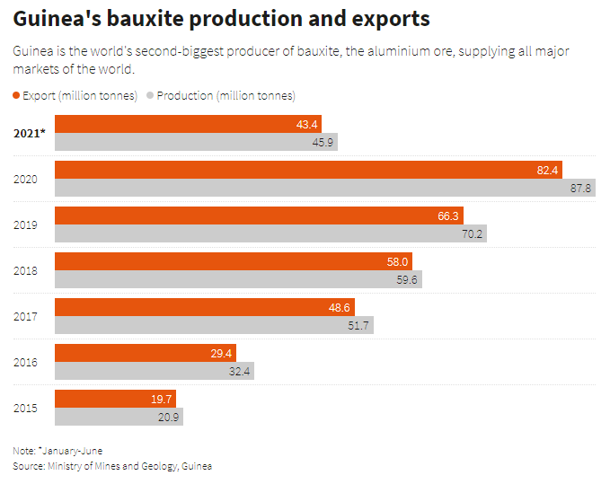 Guinea's bauxite production and exports