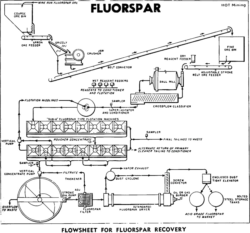 Fluorspar Beneficiation,Fluorspar Beneficiation Process