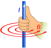 Right hand grip rule