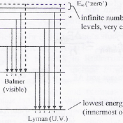 Energy Level Diagram For Oxygen Whelen 9m Light Bar Wire Hydrogen Electron Great Installation Of Mini Physics Learn Online Rh Miniphysics Com In