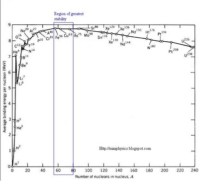Binding energy graph