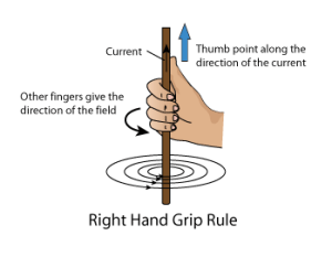 Right-Hand-Grip-Rule