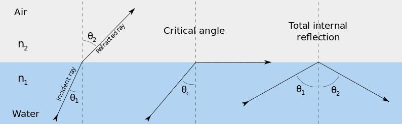 total internal reflection definition pdf