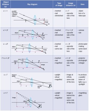 SS: Ray Diagrams For Converging Lens | Mini Physics