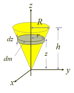 centre of mass of cone