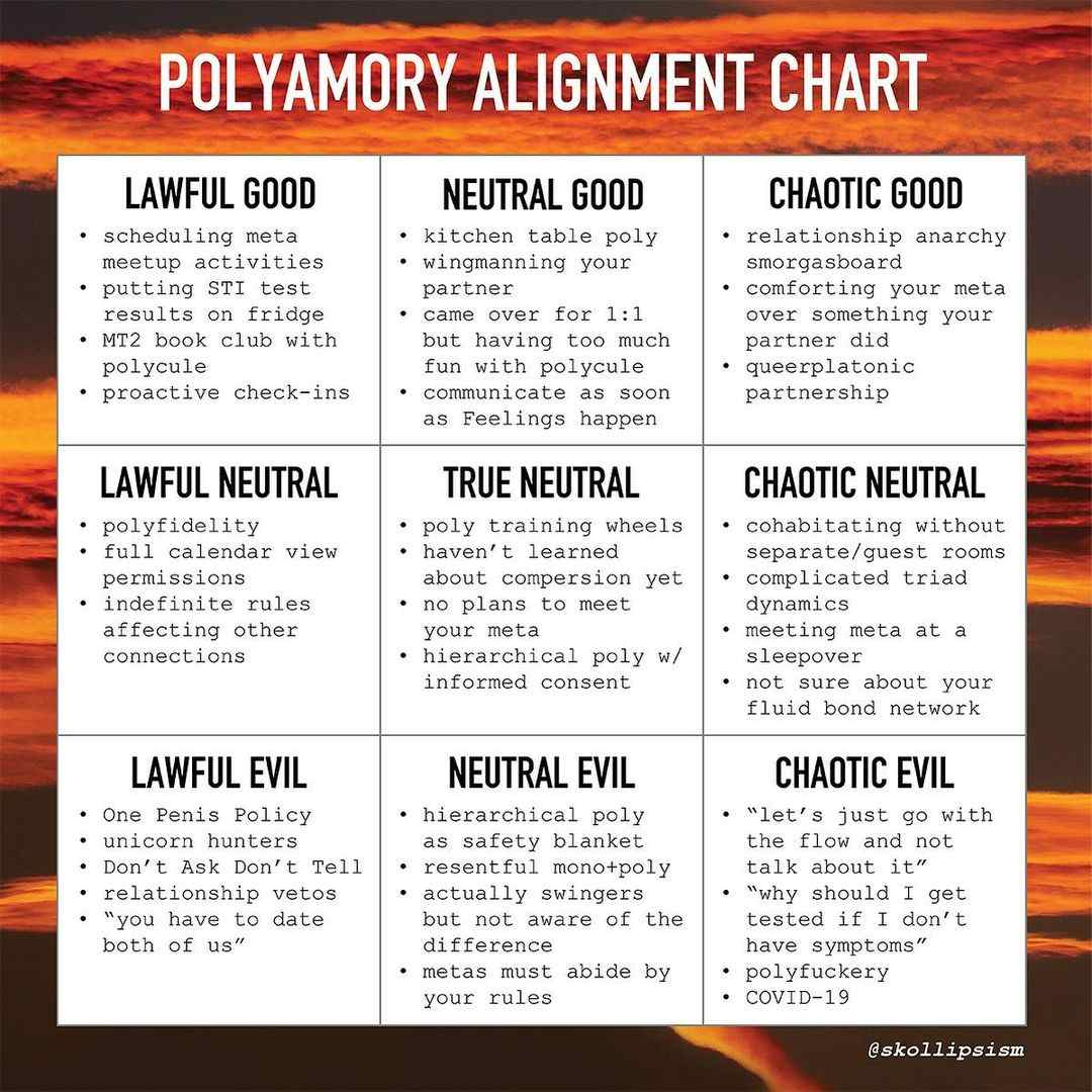 Polyamory memes - polyamory alignment chart CREDIT skollipsism