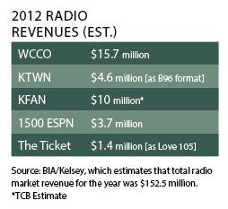 revenues chart