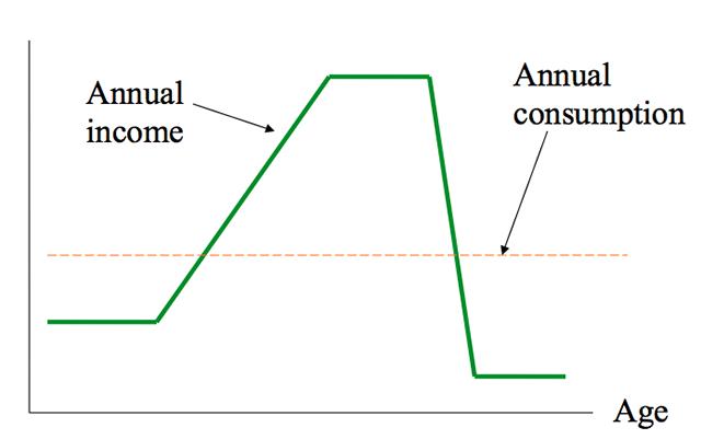 Modigliani diagram