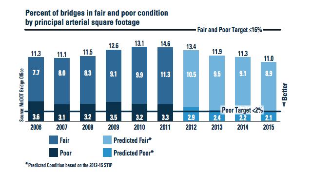 fair and poor bridges