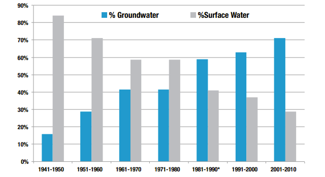 chart of groundwater vs surface water