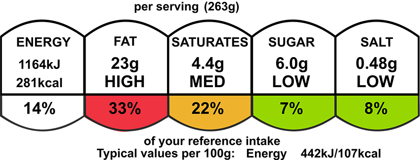Calorie count and nutritional information for Confit tomato and poached eggs on a white plate for a low calorie dinner