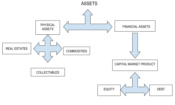 Overview of all types of Assets
