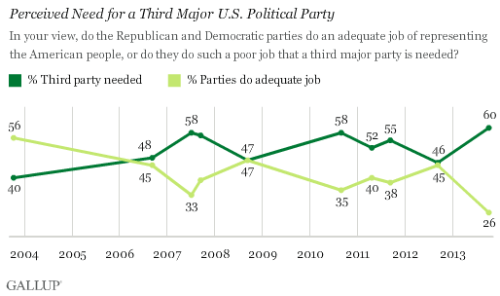 As of 2013, 60% of Americans say the Democratic and Republicans parties do such a poor job of representing the American people that a third major party is needed. That is the highest Gallup has measured in the 10-year history of this question. A new low of 26% believe the two major parties adequately represent Americans.
