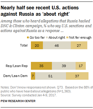 Pew poll Russia