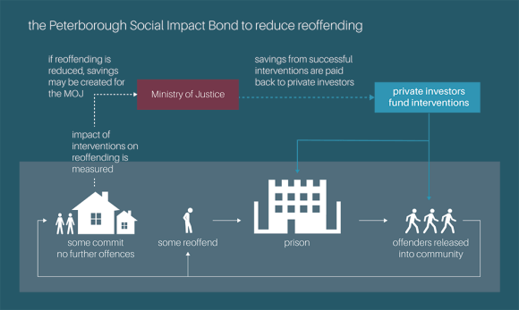 social impact bonds graphic