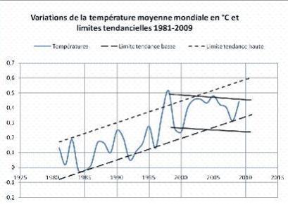 Temperatures3