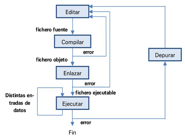 Proceso de codificación y prueba de un programa