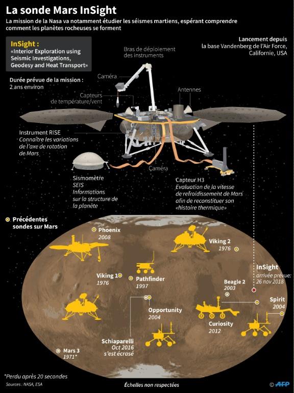 La mission d'exploration InSight de la Nasa, lancée le 5 mai 2018