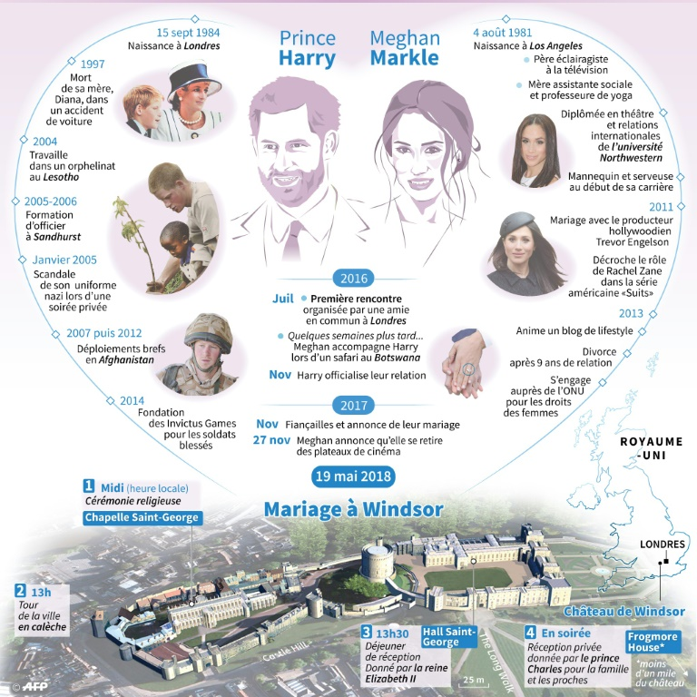 Grandes dates de Harry et Meghan