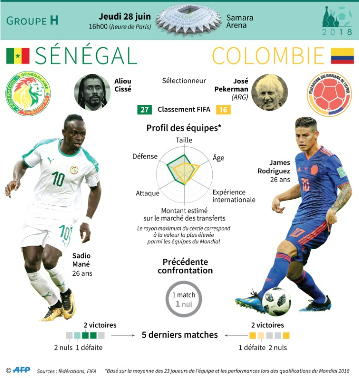 Mondial : Sénégal - Colombie