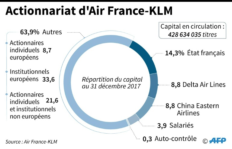 Actionnariat d'Air France-KLM