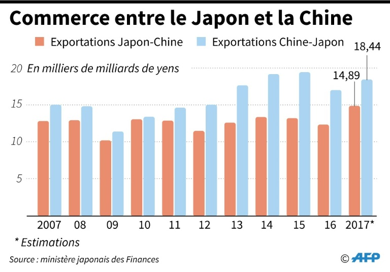 Commerce entre le Japon et la Chine