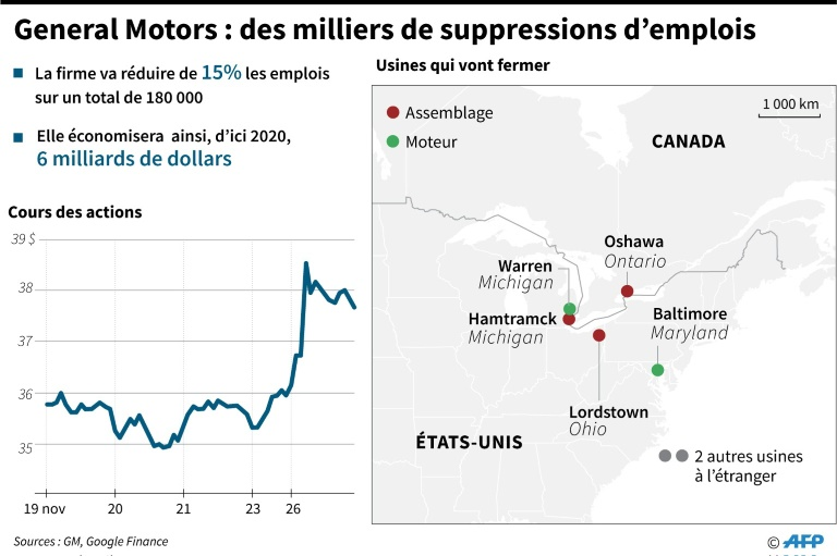 General Motors : des milliers de suppressions d'emplois