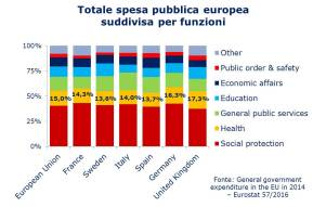 Eurostat - spesa pubblica suddivisa per funzioni colonne a 100