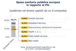 Eurostat - spesa sanitaria pubblica infografica