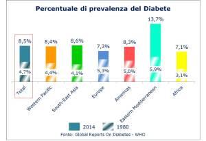 Prevalenza_diabete_mondo
